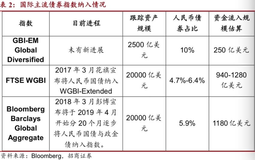 开放的债市将吸引大量外资进入,363只中国债券纳入彭博巴克莱指