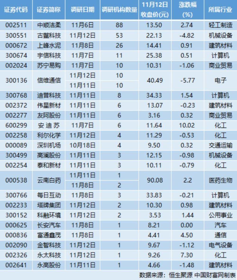24家公司接受263家机构调研,造纸龙头:收入增长有保证