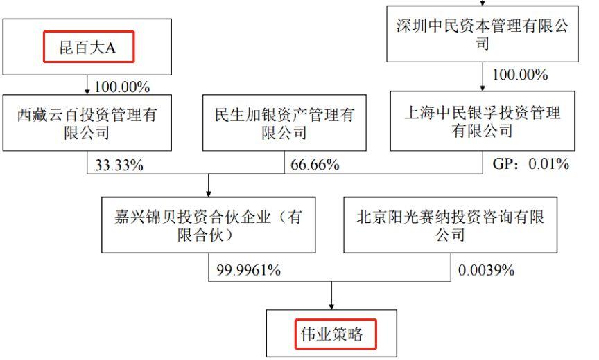 我爱我家:老司机花式借壳 97%股票质押45亿商誉安否