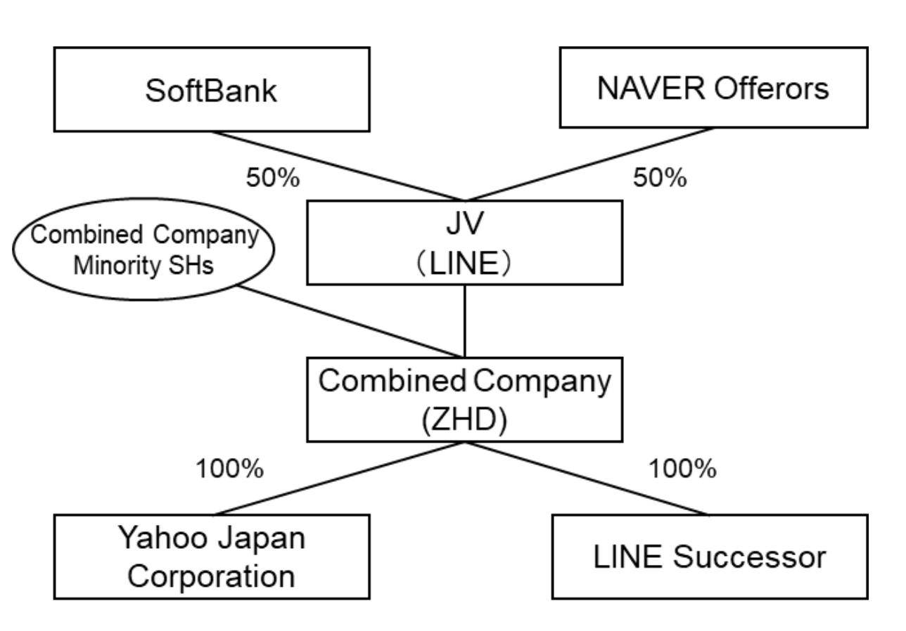 雅虎日本和LINE同意合并 300亿美元规模新巨头诞生
