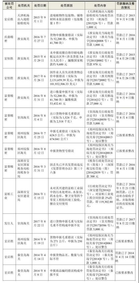 鹏鼎控股负债109亿5年分红30亿 血亲工业富联近破发