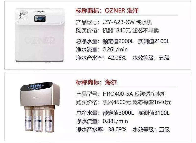 北京消协权威发布丨27款净水器性能测试,你家用哪款?