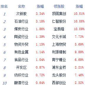 午评:沪指震荡涨0.49% 创指盘中创四年来新低