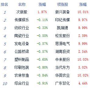 收评:三大股指集体跌逾1.5% 行业板块普跌