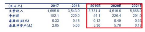 道氏技术:钴价上涨 股价低估