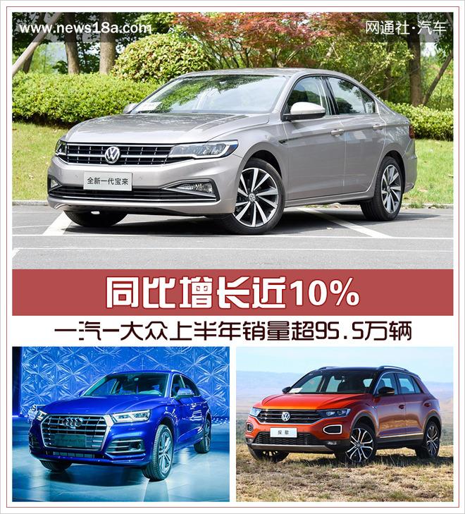 一汽-大众上半年销量超95.5万辆 同比增长近10%