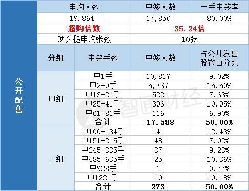 配股结果中国同辐(01763)一手中签率80% 最终…