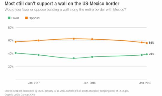 美國民衆關於是否應該建牆的態度