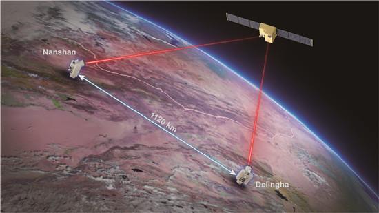 """""""墨子号""""量子科学实验卫星在国际上首次实现千公里级基于纠缠的量子密钥分发"""