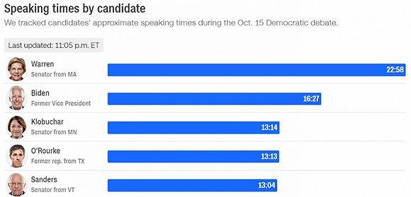 """美民主党初选四辩:""""出头鸟""""和特朗普同遭围攻"""