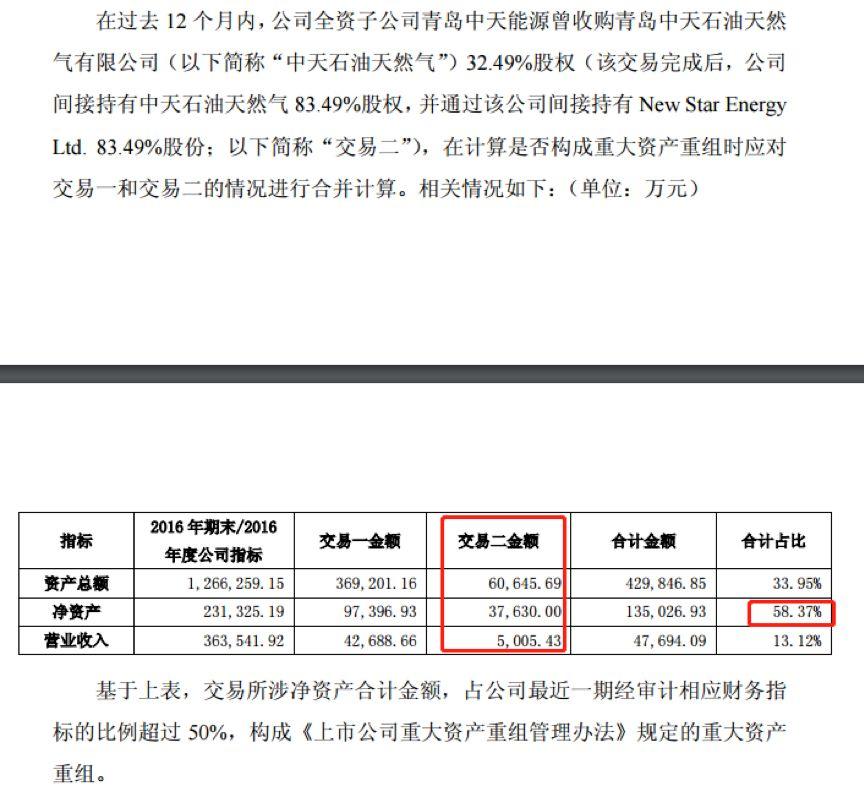 中天能源18亿并购疑云:回复监管偷换概念 信披违规?