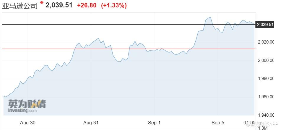 """""""亚马逊(AMZN)盘中市值一度涨破万亿美元,占标指总市值4%"""