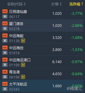 港股异动 | 航运股普跌 BDI指数连续第七个交易日下跌
