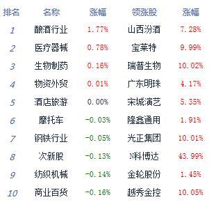 午评:两市低开低走沪指跌0.63% 白酒股逆市大涨