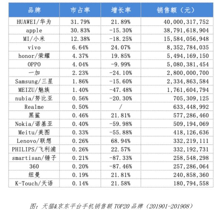 数据新闻:1-8月天猫和京东平台手机售额同比下降6.94%