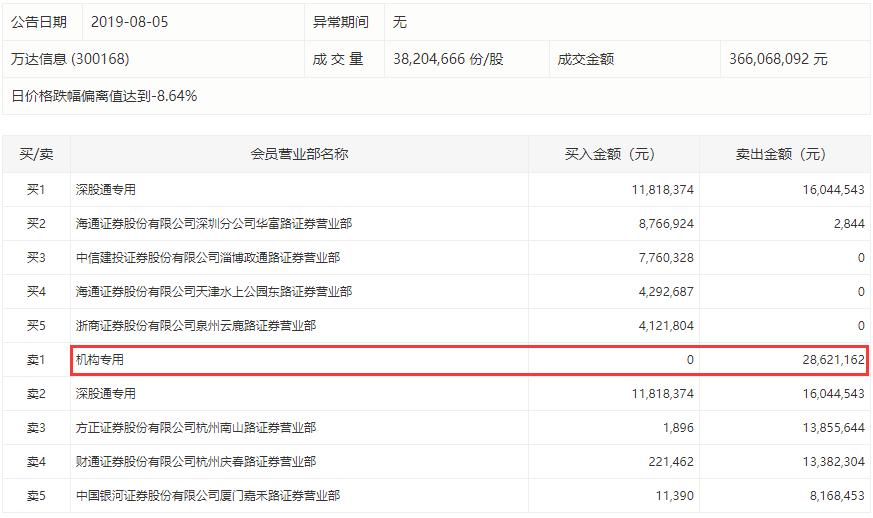 大股东遭冻结万达信息今跌停 一机构卖出2862万元