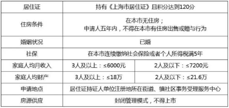 上海共有产权保障房向非沪籍家庭扩围 房价适时公布