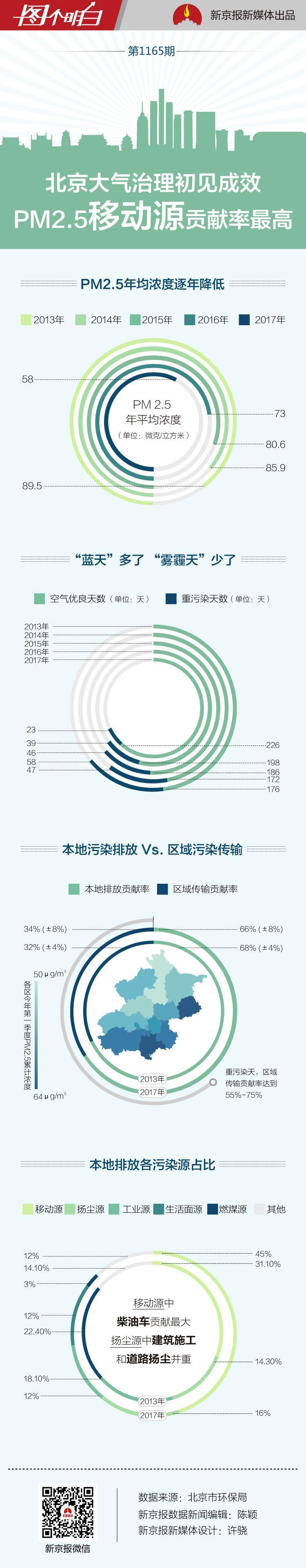 北京PM2.5来源主要有啥?机动车贡献最大