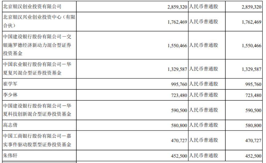 「彩票投注宝典2」甲骨文投资Arm服务器芯片初创企业?