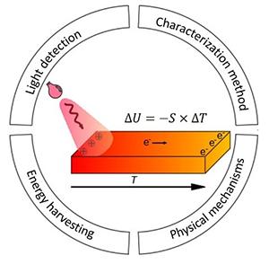 大连化物所发表光热电探测器研究综述文章