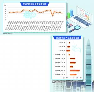 深圳工业被抛弃了吗?