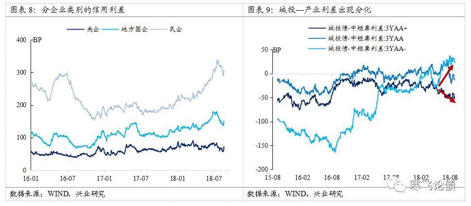 兴业证券:加强资产负债约束 提升国企违约概率