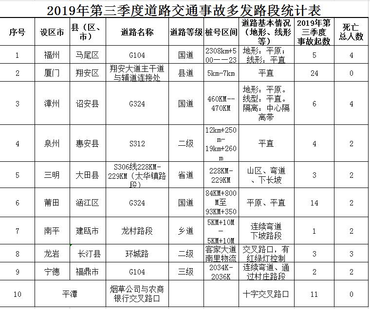 福建交警曝光全省三季度高风险运输企业及道路交通事故多发路段