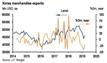 中国gdp上升统计图_IMF发布 全球金融稳定报告 和 世界经济展望