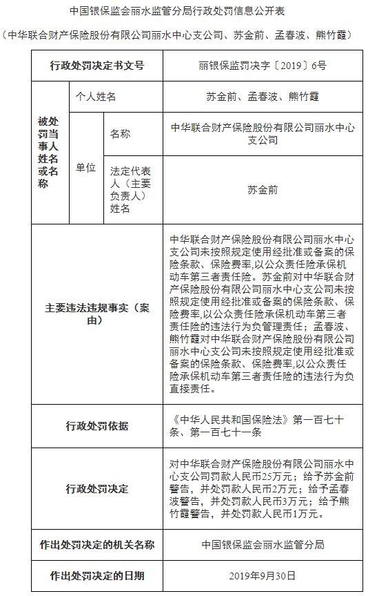 中华联合财险丽水违法遭罚 未按规定使用条款费率