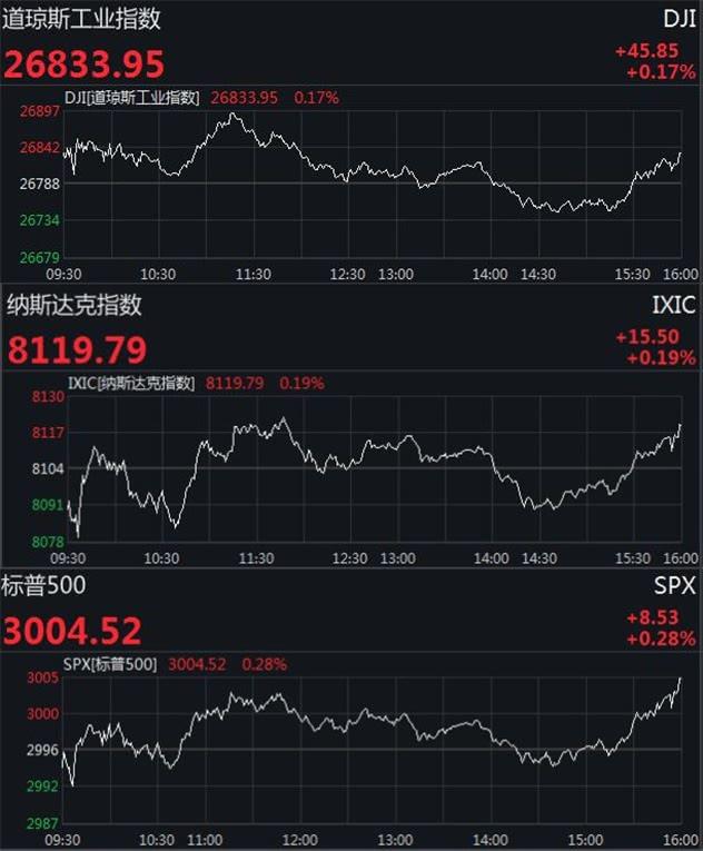 美国三大股指微幅收涨 苹果股价