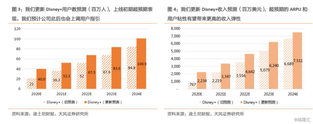 """迪士尼 ( DIS.US ) :短期受上海香港乐园关闭影响,但流媒体发展才是长期逻辑,重申""""买入""""评级,目标价170美元"""