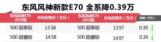 降价增9项配置 /续航里程提升  东风风神新款E70太值了!