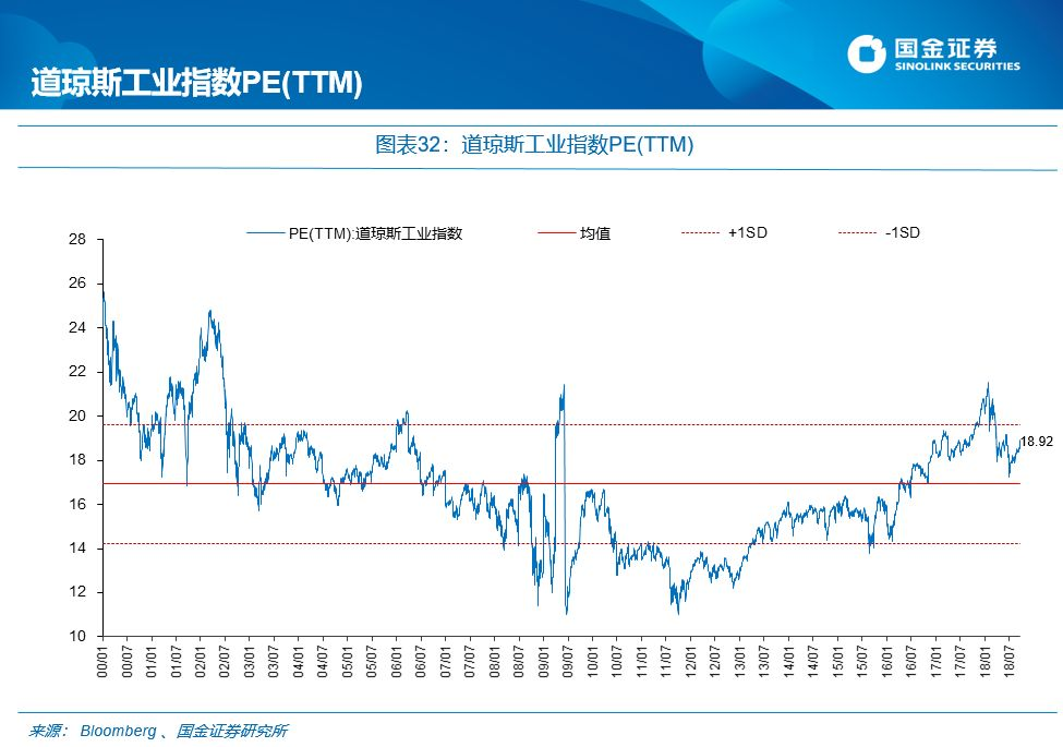 估值系列 指标全面低于上一个底部区间 李立峰 丁潇 魏雪 艾熊峰等