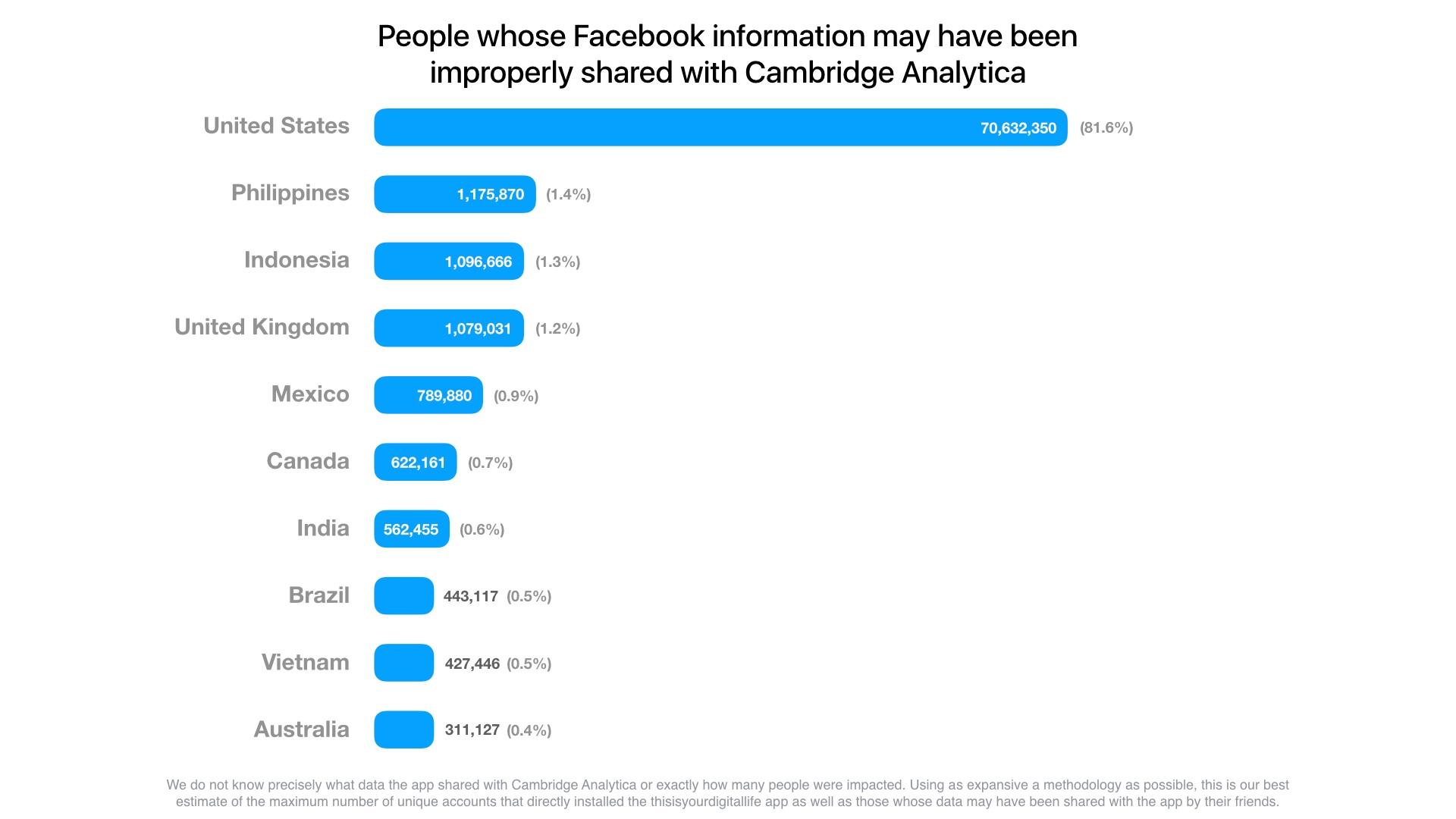 脸书被不当分享用户升至8700万 小扎将赴国会作证