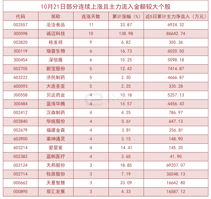 10月21日连涨股揭秘:洽洽食品等连涨11日