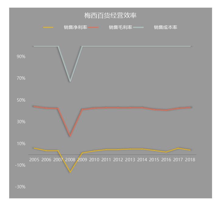數據來源 | wind製圖 | 商業地產頭條