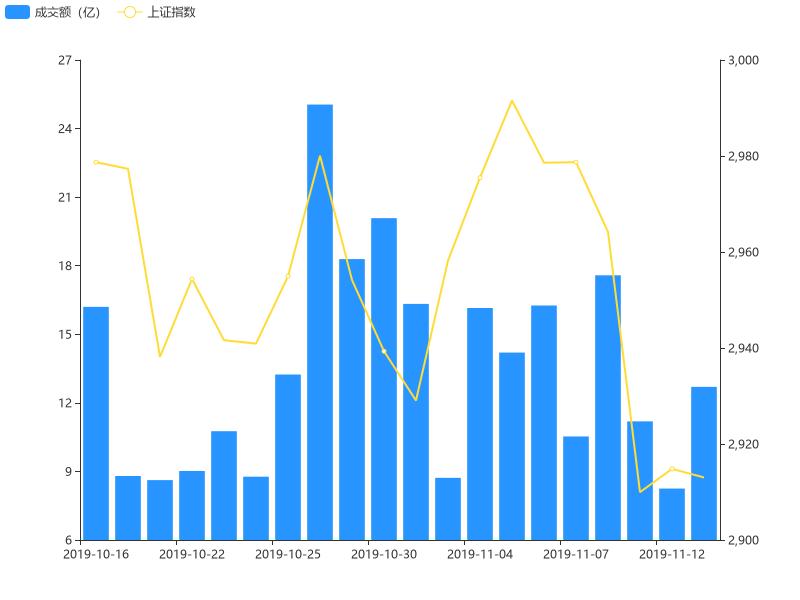 11月13日竞价成交额环比前一交易日上涨53.94%