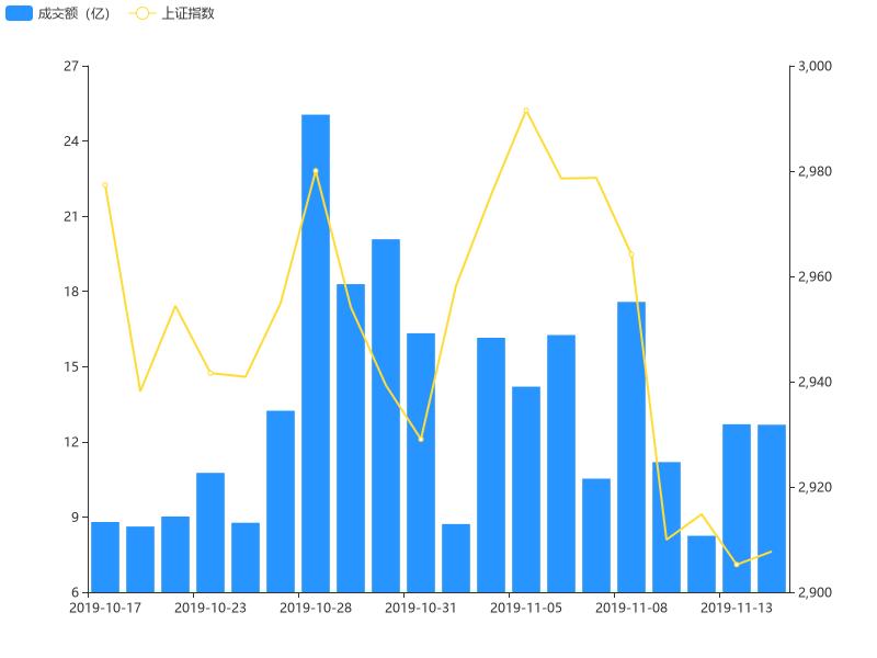 11月14日竞价成交额环比前一交易日下跌0.20%