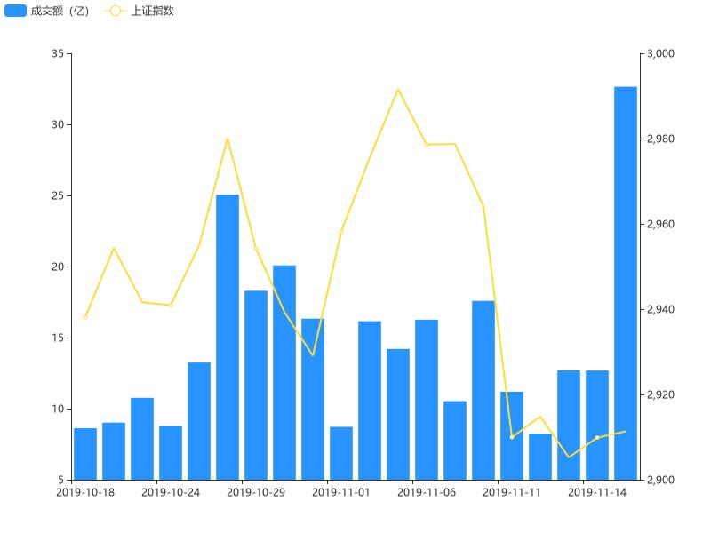 11月15日竞价成交额环比前一交易日上涨157.56%