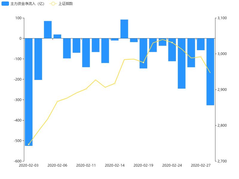 【开盘半小时】A股主力资金净流入-327.06亿元