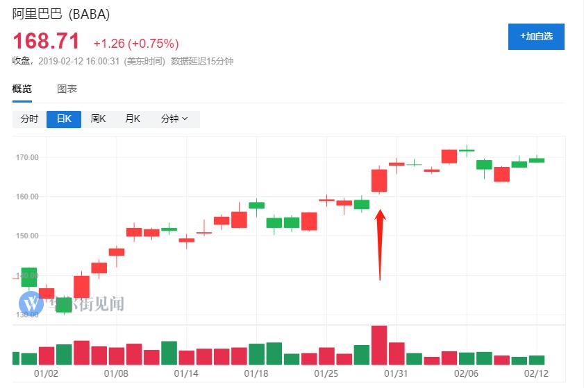 在这份超出市场预期的财报公布当天,阿里巴巴股价涨逾6%.