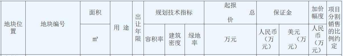 星河集团18.38亿元竞得江苏苏州一宗宅地 溢价率2%
