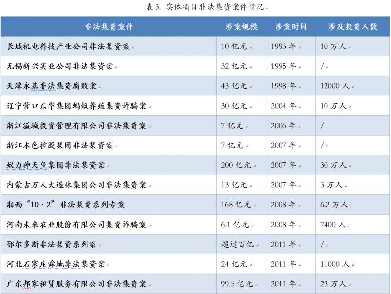 涉及金额200亿元,受害投资者30万人,作为东北双蚂蚁之一,蚁力神案可以说是中国最出名也是吸金最大的非法集资案之一。