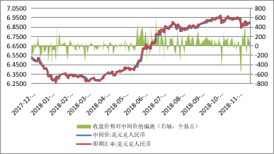 数据来源:中国外汇交易中心;WIND;中国金融四十人论坛