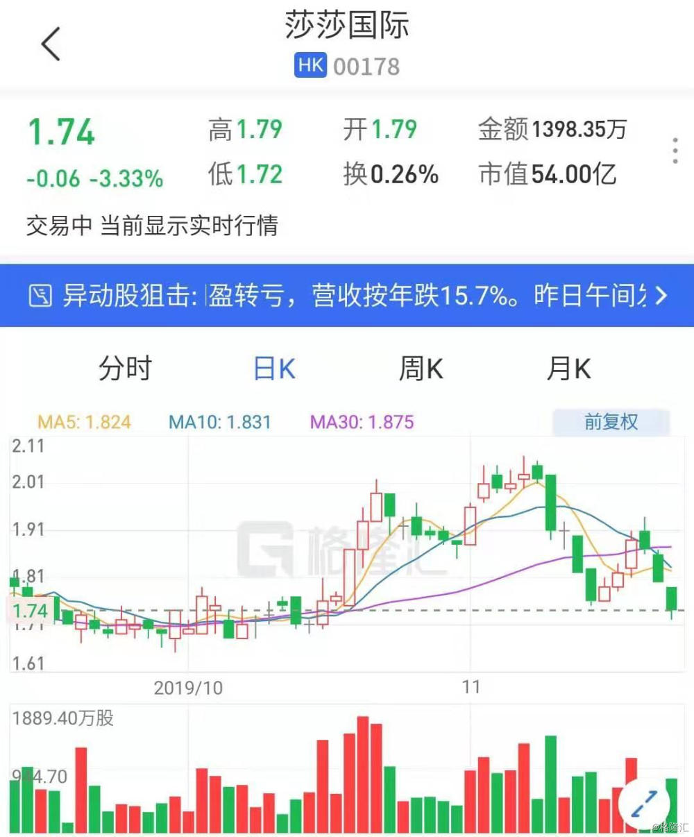 莎莎国际(0178.HK)连续第3日下跌 中期业绩不佳遭机构下调目标价