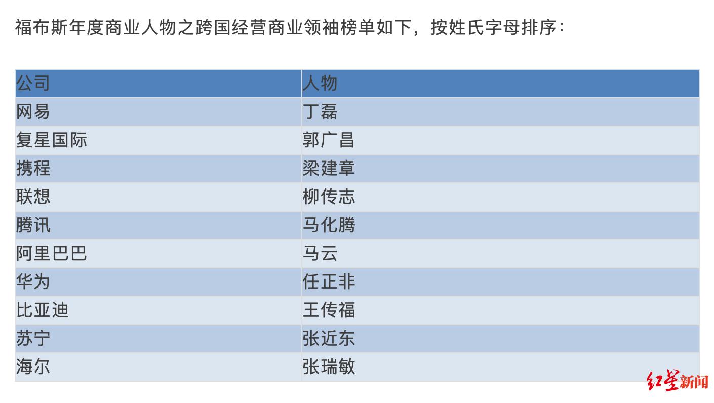 福布斯公布2019中国企业跨国经营杰出领导人榜单 董明珠成榜上唯一女性