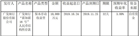 渤海轮渡:使用闲置资金累计购买理财产品金额达14.2亿元