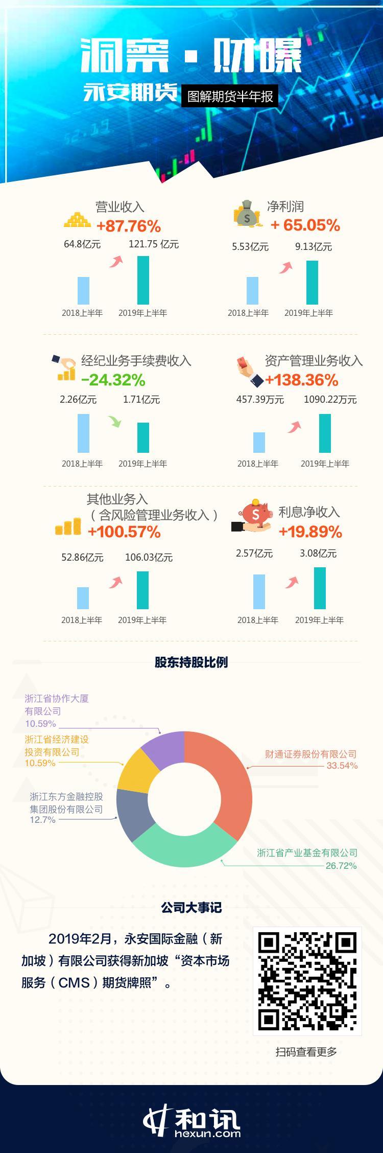 洞察·财曝 永安期货2019上半年营收超百亿大涨87.76% 净利润增长65.05%