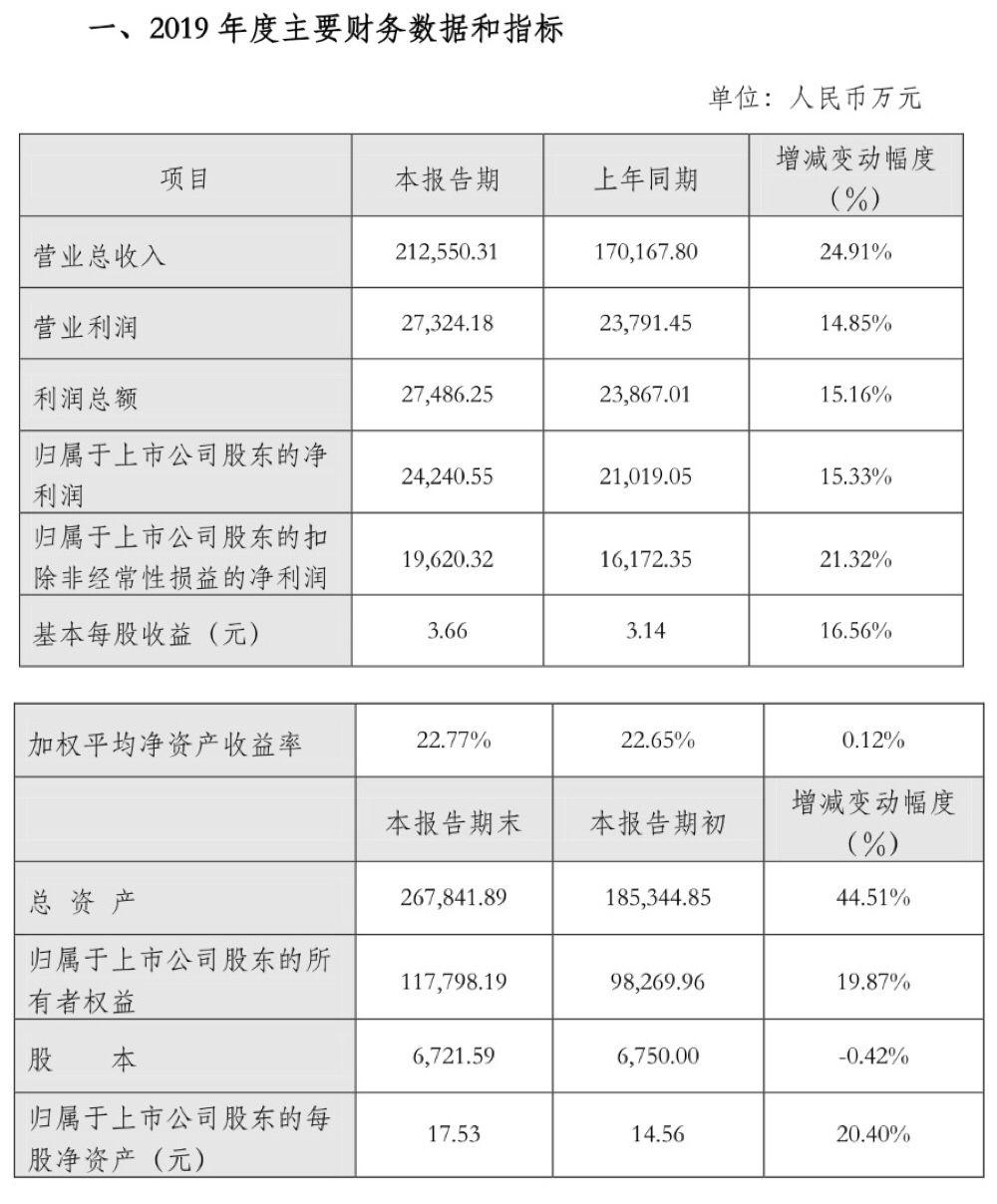 大宗业务增长迅速,金牌厨柜去年净利预增15.33%图片