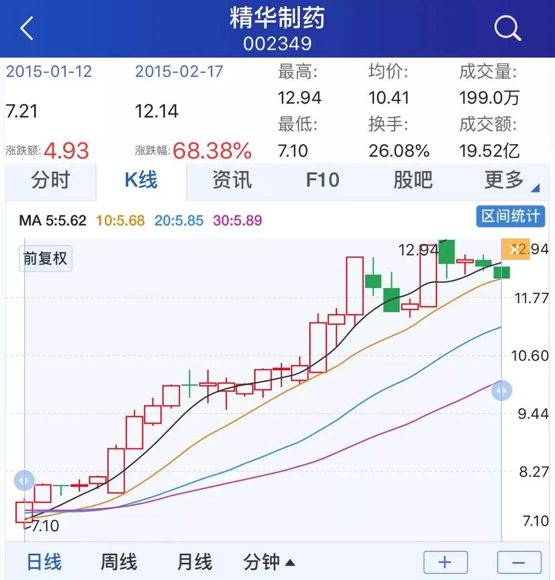 2015年1月12日至2月17日精华制药股价走势